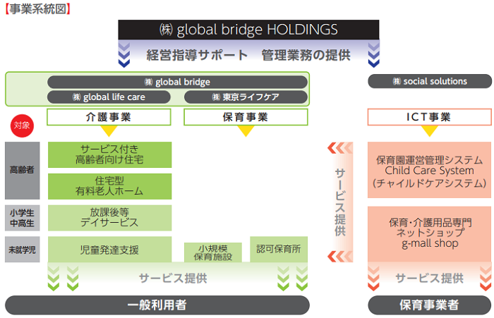 global bridge HOLDINGSIPOの事業系統図