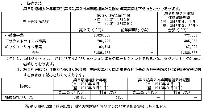 SREホールディングスIPOの販売実績