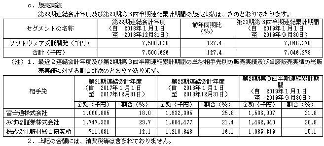ベースIPOの販売実績