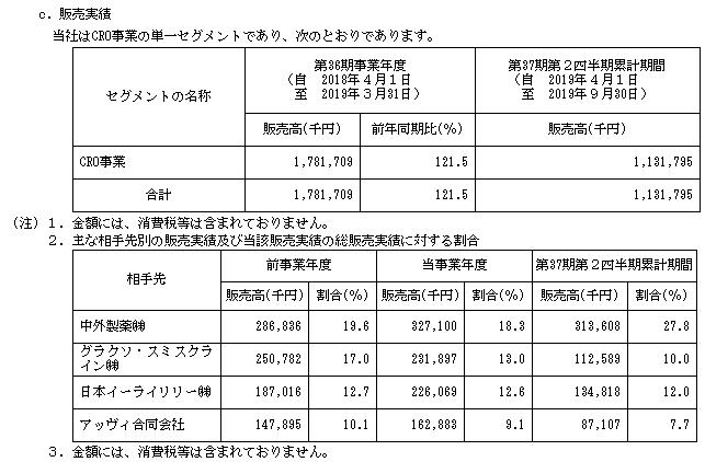 WDBココIPOの販売実績