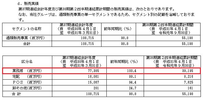 カクヤスIPOの販売実績