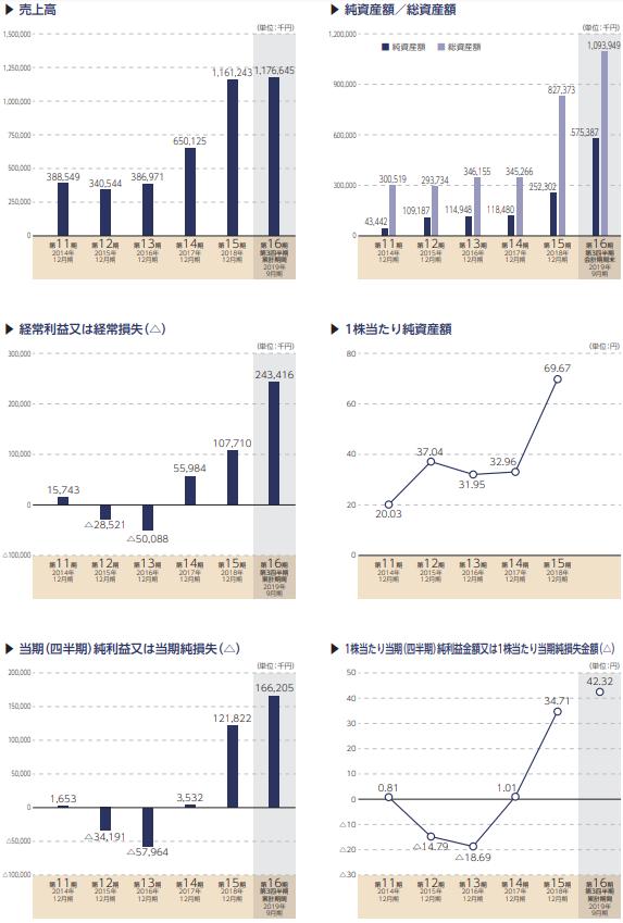 ウィルズ(WILLs)IPOの評判と業績