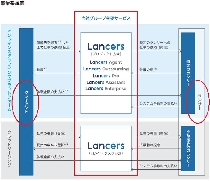ランサーズ(Lancers)IPOの事業系統図
