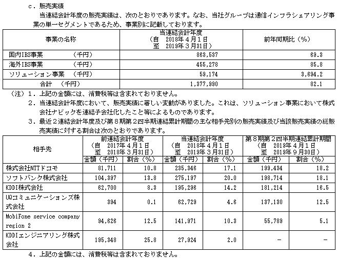 JTOWERIPOの販売実績