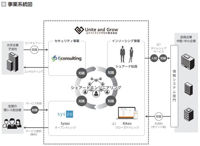 ユナイトアンドグロウIPOの事業系統図