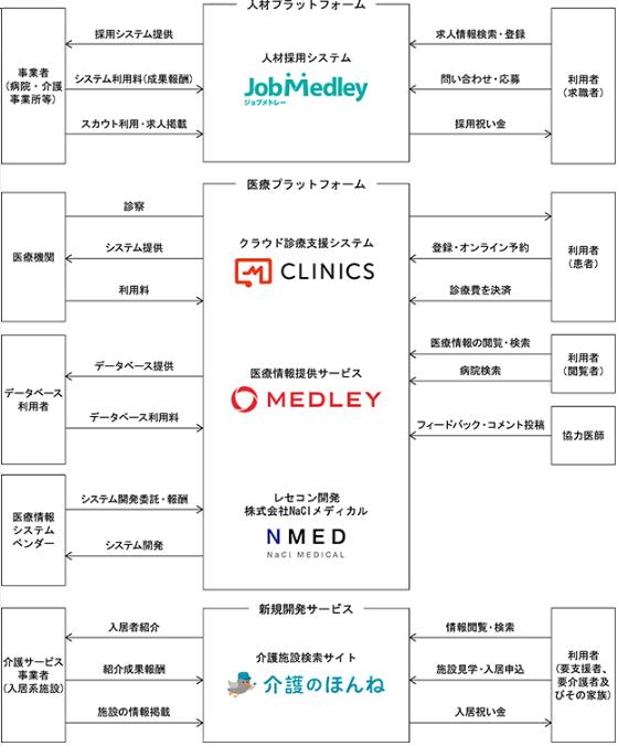 メドレーIPOの事業系統図