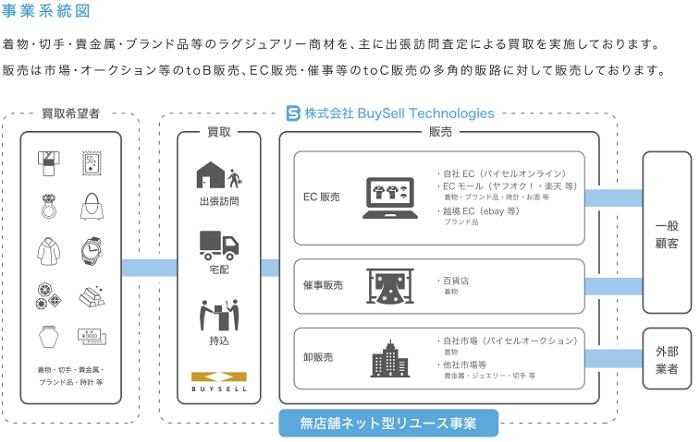 BuySell Technologies事業系統図