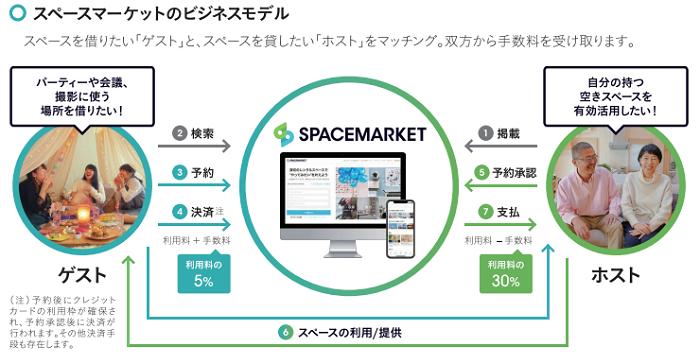 スペースマーケット(SPACEMARKET)IPOのビジネスモデル