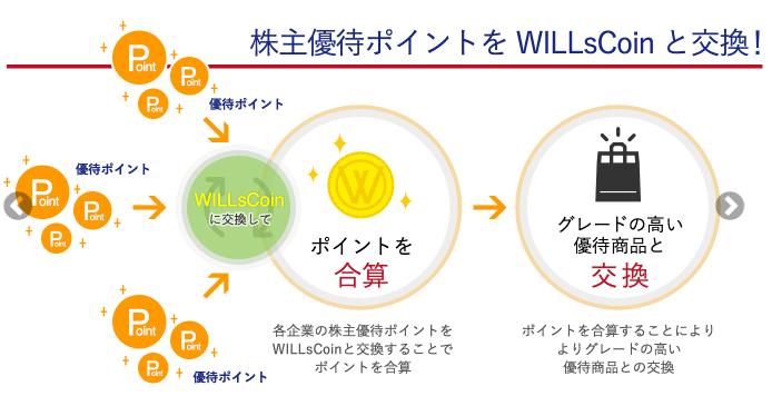 ウィルズ(WILLs)株主優待ポイントの仕組み