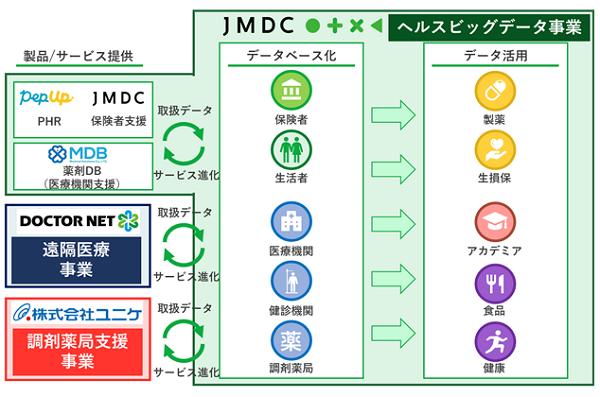 JMDCの事業をまとめた画像