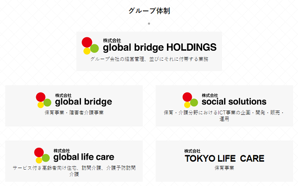 global bridge HOLDINGSのグループ体制
