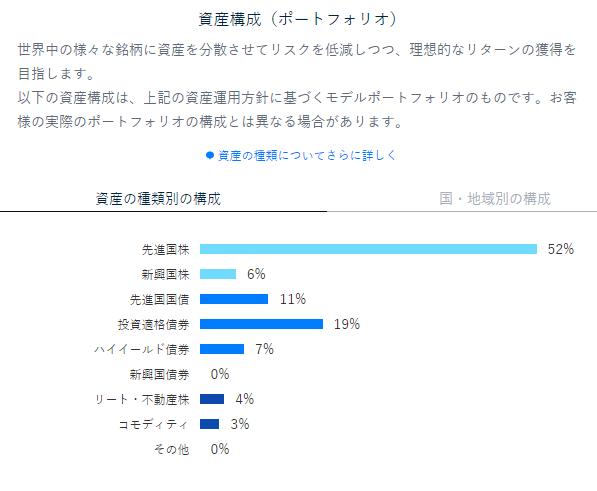資産構成(ポートフォリオ)