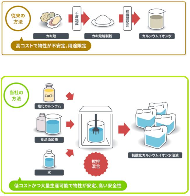抗酸化カルシウムイオン水溶液の製造方法