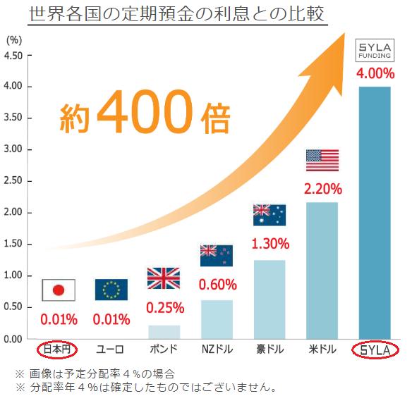 世界各国の利息と定期預金の比較