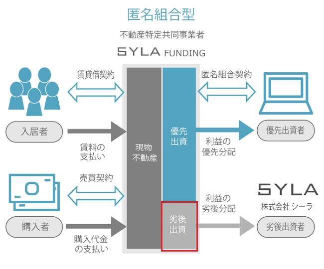 SYLA FUNDINGの匿名組合型ファンドの仕組み