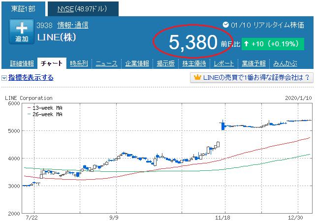 LINE(3938)株価