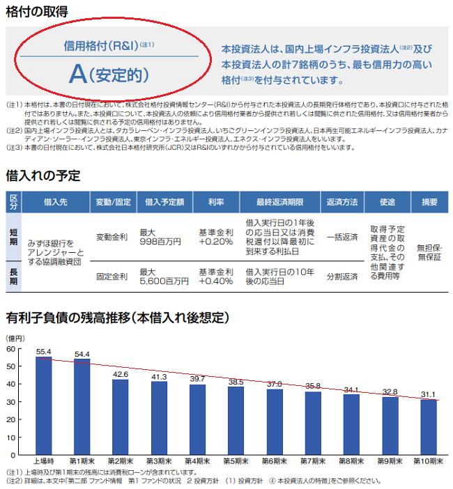 ジャパン・インフラファンド投資法人(9287)格付投資情報センターからAを取得