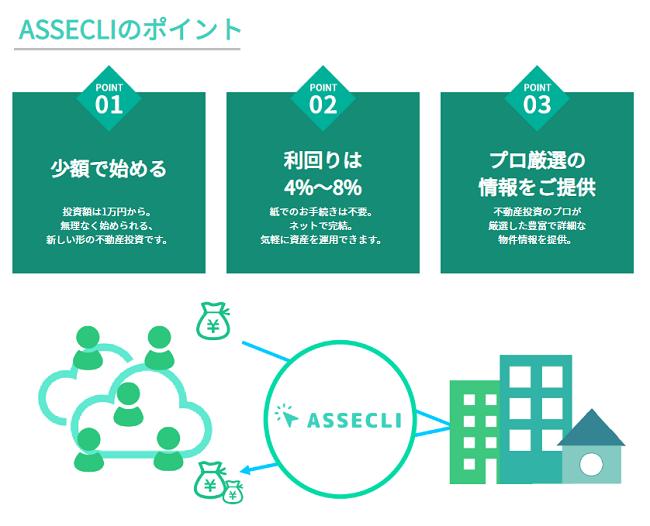 ASSECLI(アセクリ)の特徴