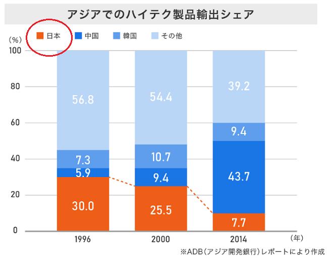 日本のハイテク製品輸出シェア
