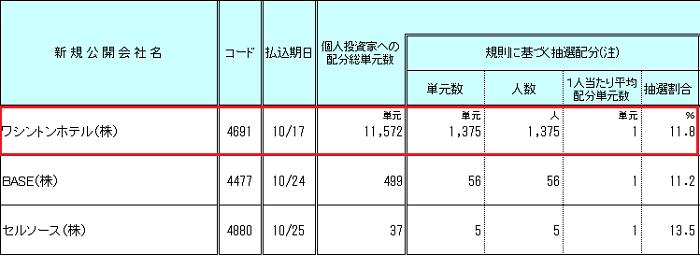 日本証券業界の三菱UFJモルガン・スタンレー証券個人顧客への配分状況データ