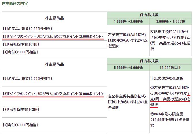 大和証券グループ本社(8601)株主優待の内容
