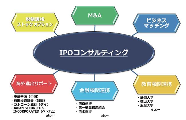 アイザワ証券のIPO抽選とコンサルティング