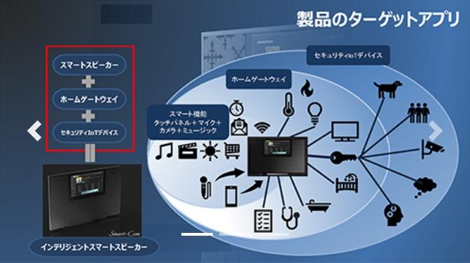 iXOS(イーコス)のAIスマコンの説明