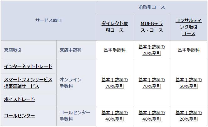 三菱UFJモルガン・スタンレー証券の国内株式売却手数料画像