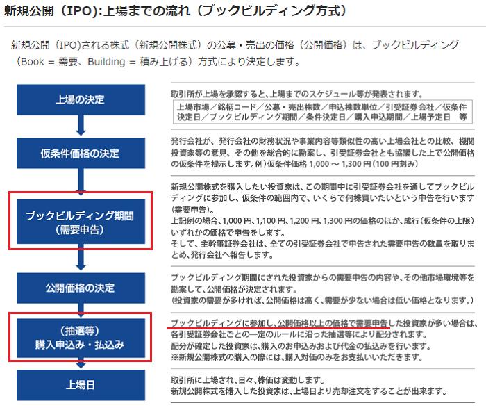 岩井コスモ証券ブックビルディングの方法