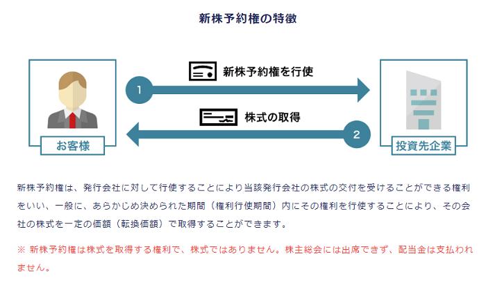 FUNDINNO型新株予約権