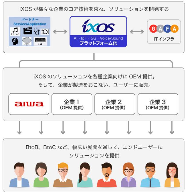iXOSがOEM供給のハブを行う