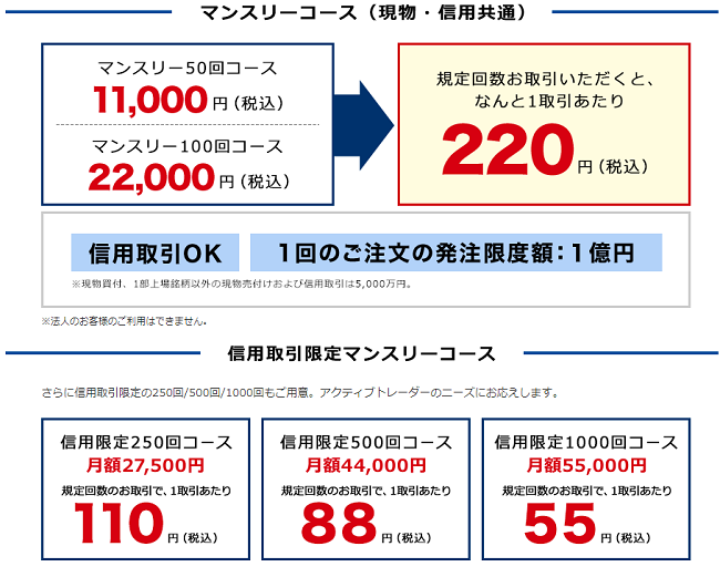 岩井コスモ証券マンスリーコース手数料