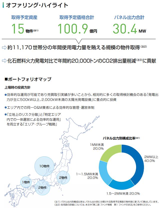ジャパン・インフラファンド投資法人IPOの取得予定資産と価格