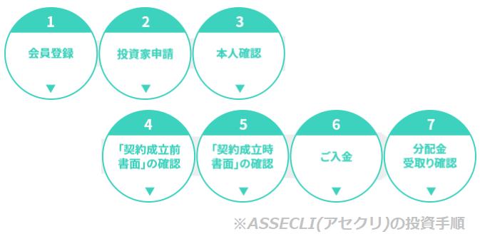 ASSECLI(アセクリ)への投資手順