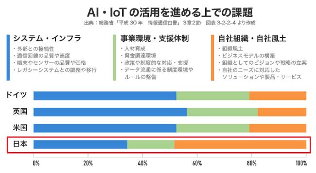 AIとIoTの課題