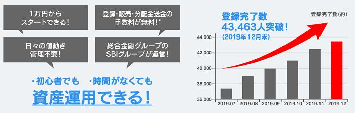 SBIソーシャルレンディング登録者数の推移を表した画像