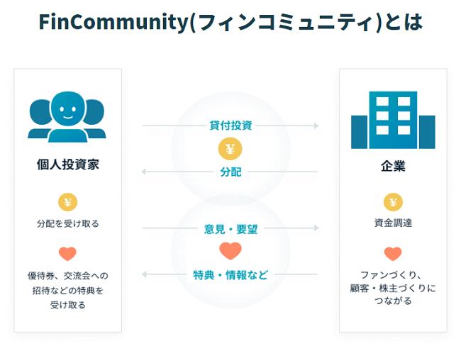 FinCommunity(フィンコミュニティ)と投資家の関係