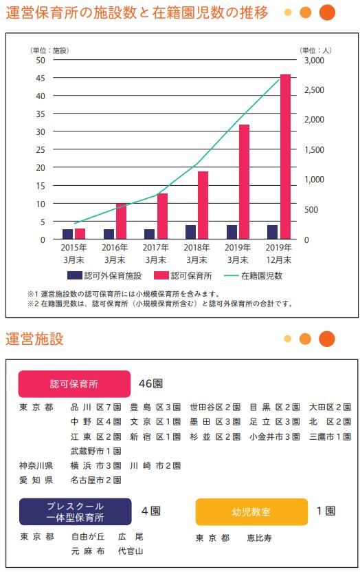 Kids Smile Holdings(7084)IPOの運営保育所の施設数と在籍園児数の推移
