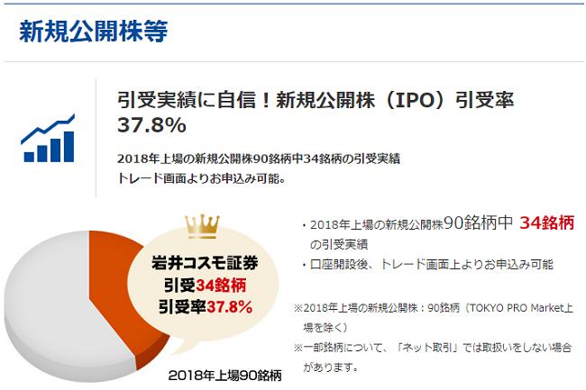 岩井コスモ証券IPO取扱い実績