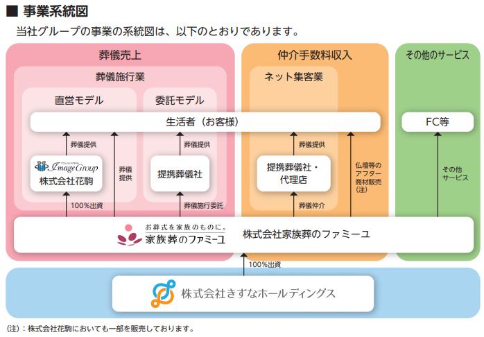 きずなホールディングスIPOの事業系統図