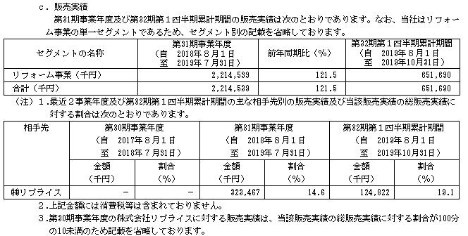 ニッソウIPOの販売実績と取引先
