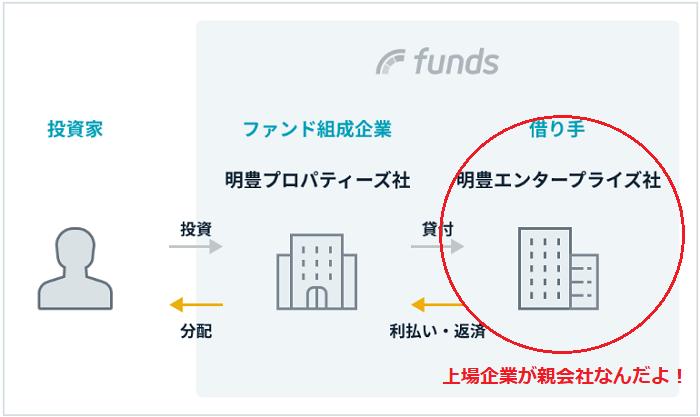 明豊プロパティーズのファンド組成構造