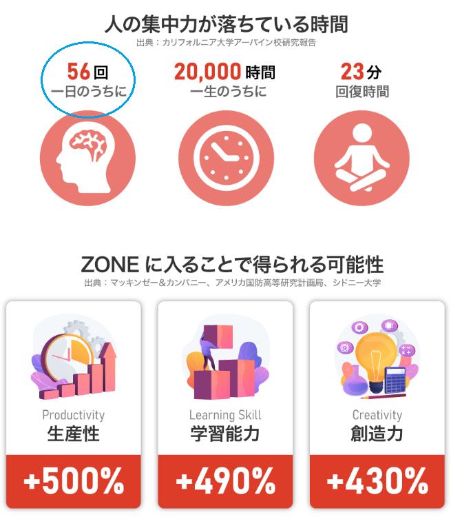 人間の集中力とZONEによるメリット