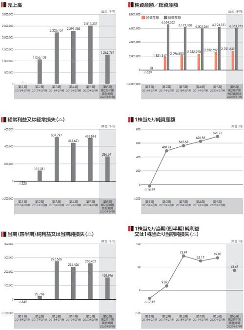 バリオセキュア(4494)IPO上場評判と業績
