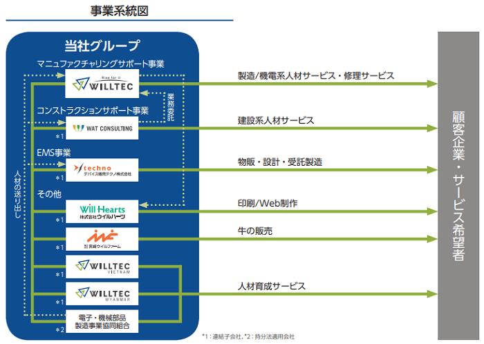 ウイルテックIPOの事業系統図