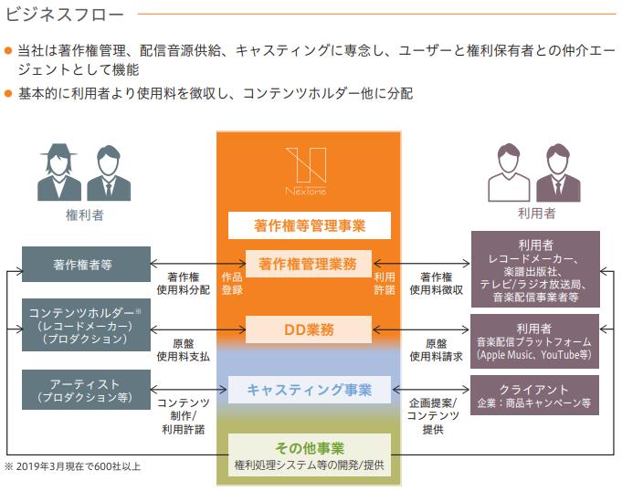 NexTone(ネクストーン)IPOビジネスフロー