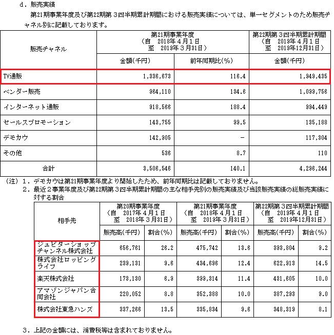コパ・コーポレーションIPO販売実績