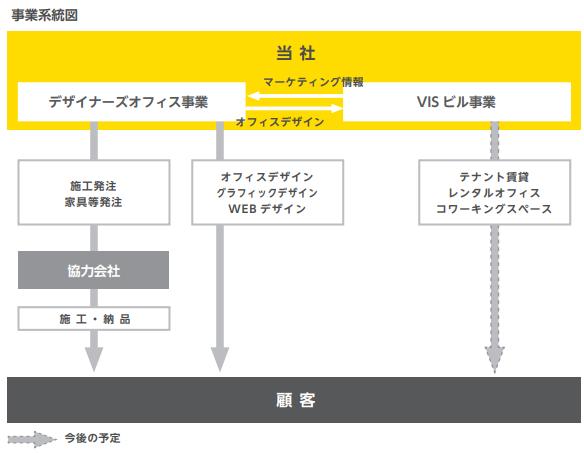 ヴィスIPOの事業系統図