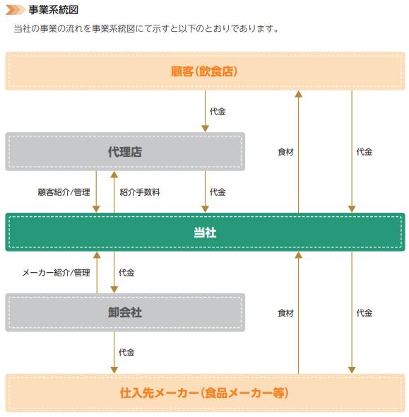 ミクリードIPOの事業系統図