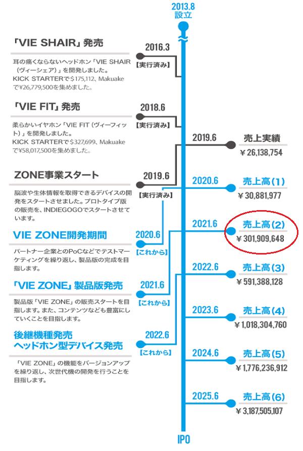 VIE STYLEのIPO(上場)計画表